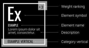 Beispiel der Eigenschaften eines Elements vom SEO Periodensystem