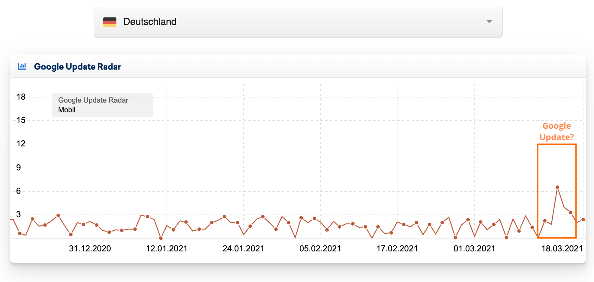 20210318: Google Update Radar // Sistrix