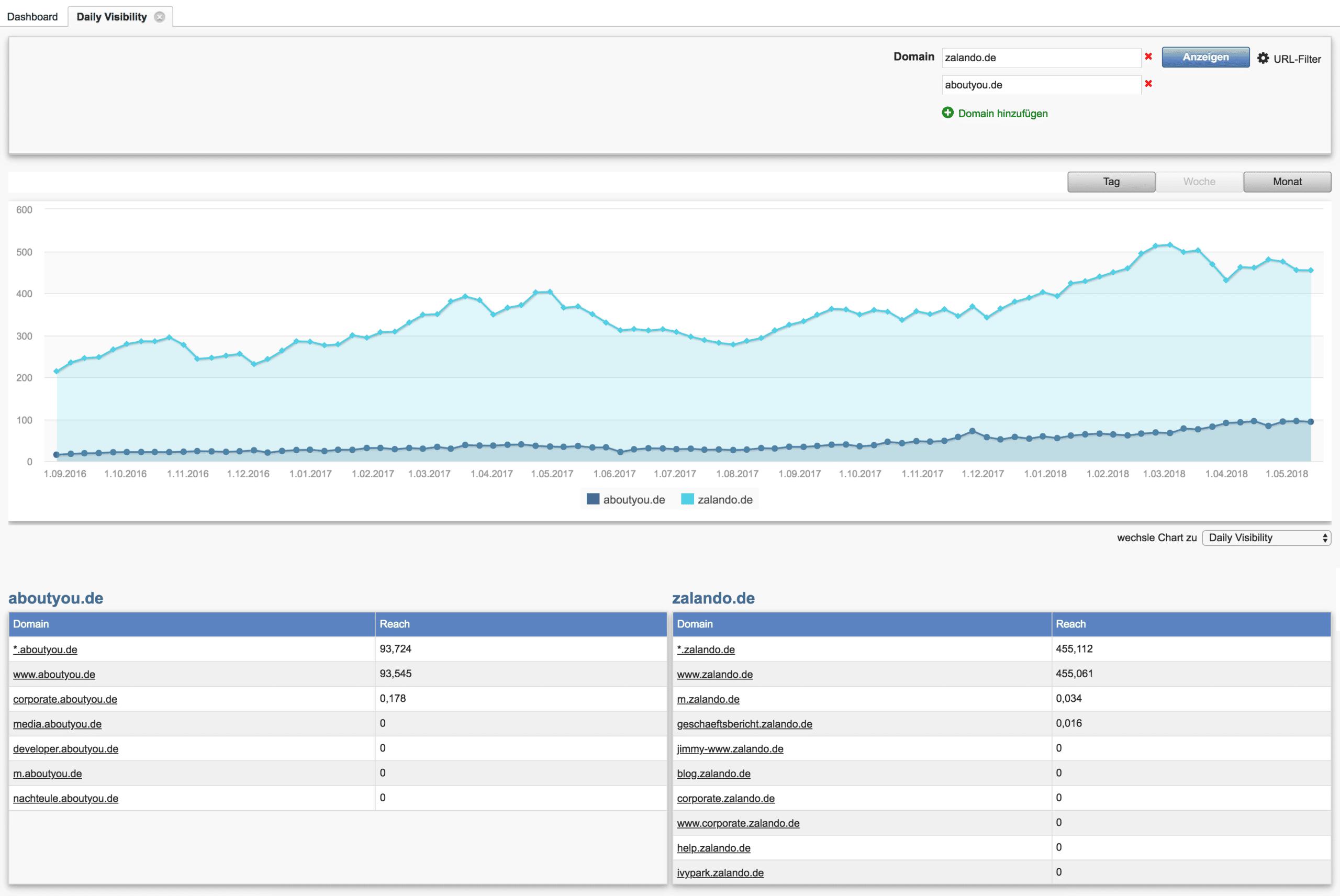 Daily Visibility SEO-Benchmark // Acoonia SEO Software
