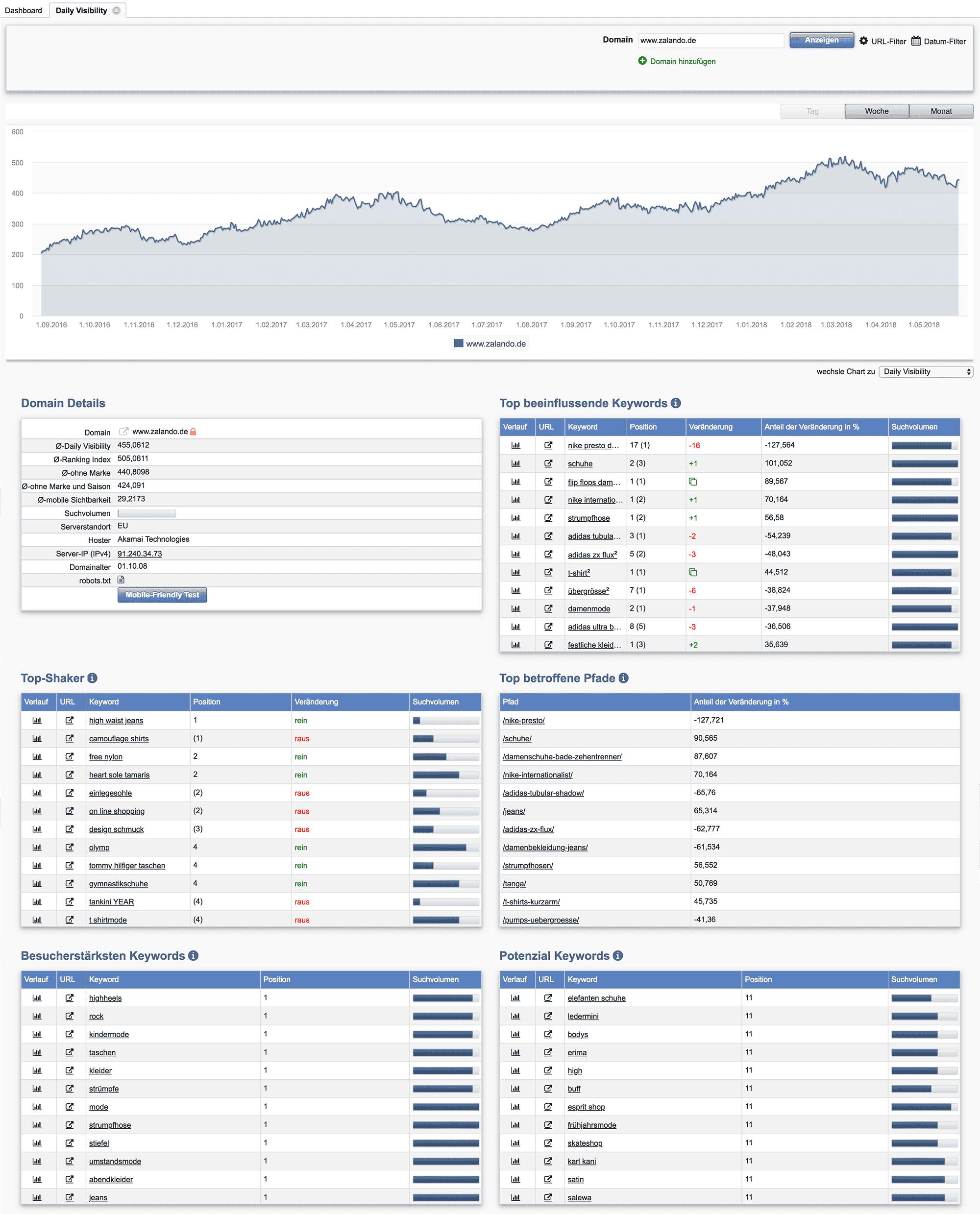 Daily Visibility Report für www.zalando.de // Acoonia SEO Software