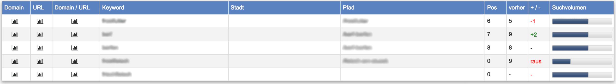 Keyword Monitor - Rankings // Acoonia SEO Software