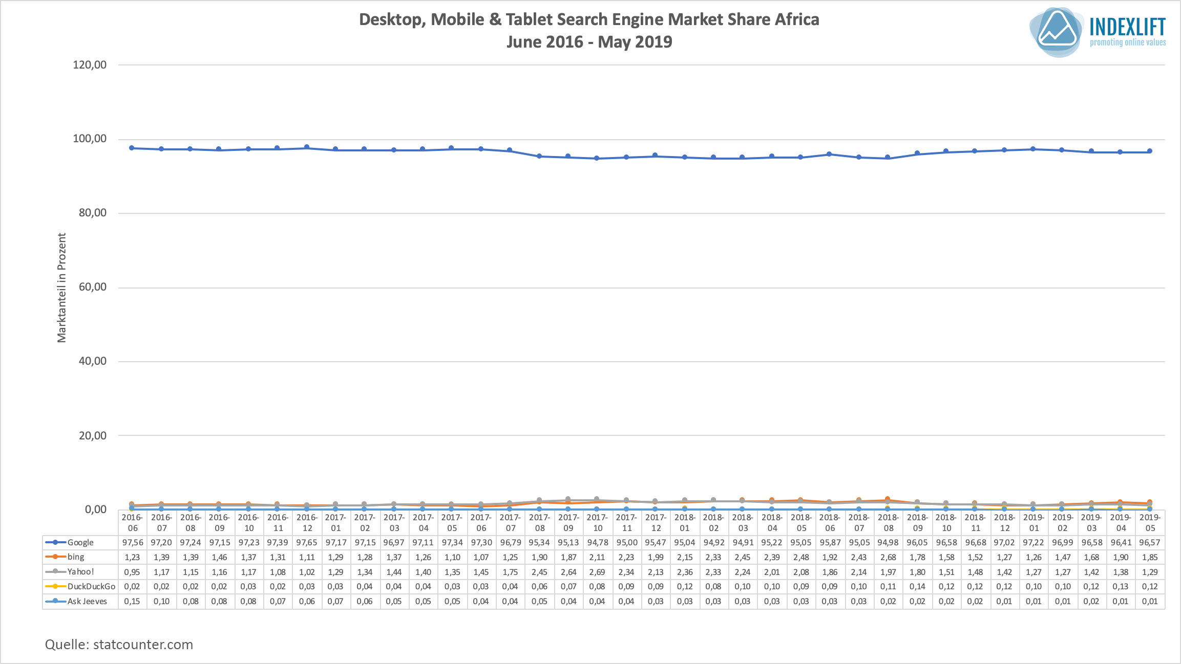 Marktanteile Suchmaschinen - Verteilung in Afrika