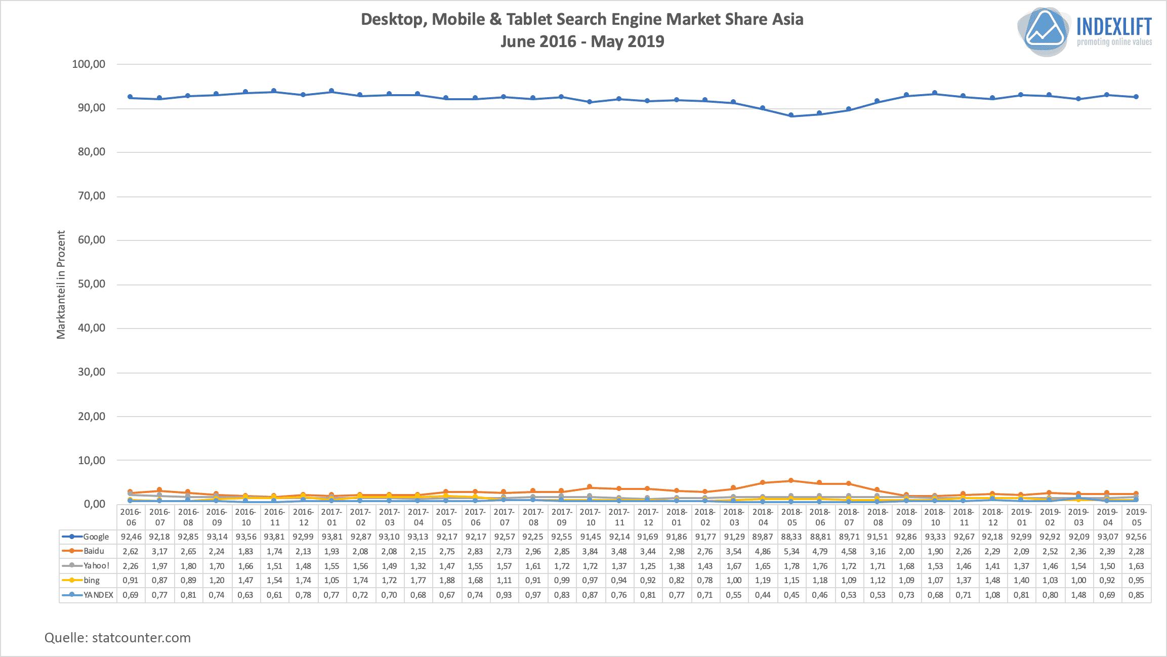 Marktanteile Suchmaschinen - Verteilung in Asien