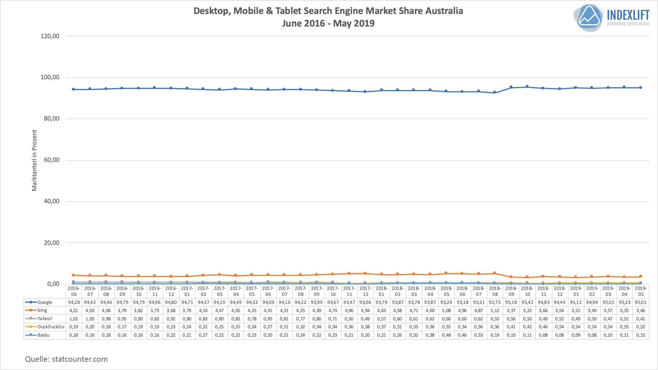 Marktanteile Suchmaschinen - Verteilung in Australien