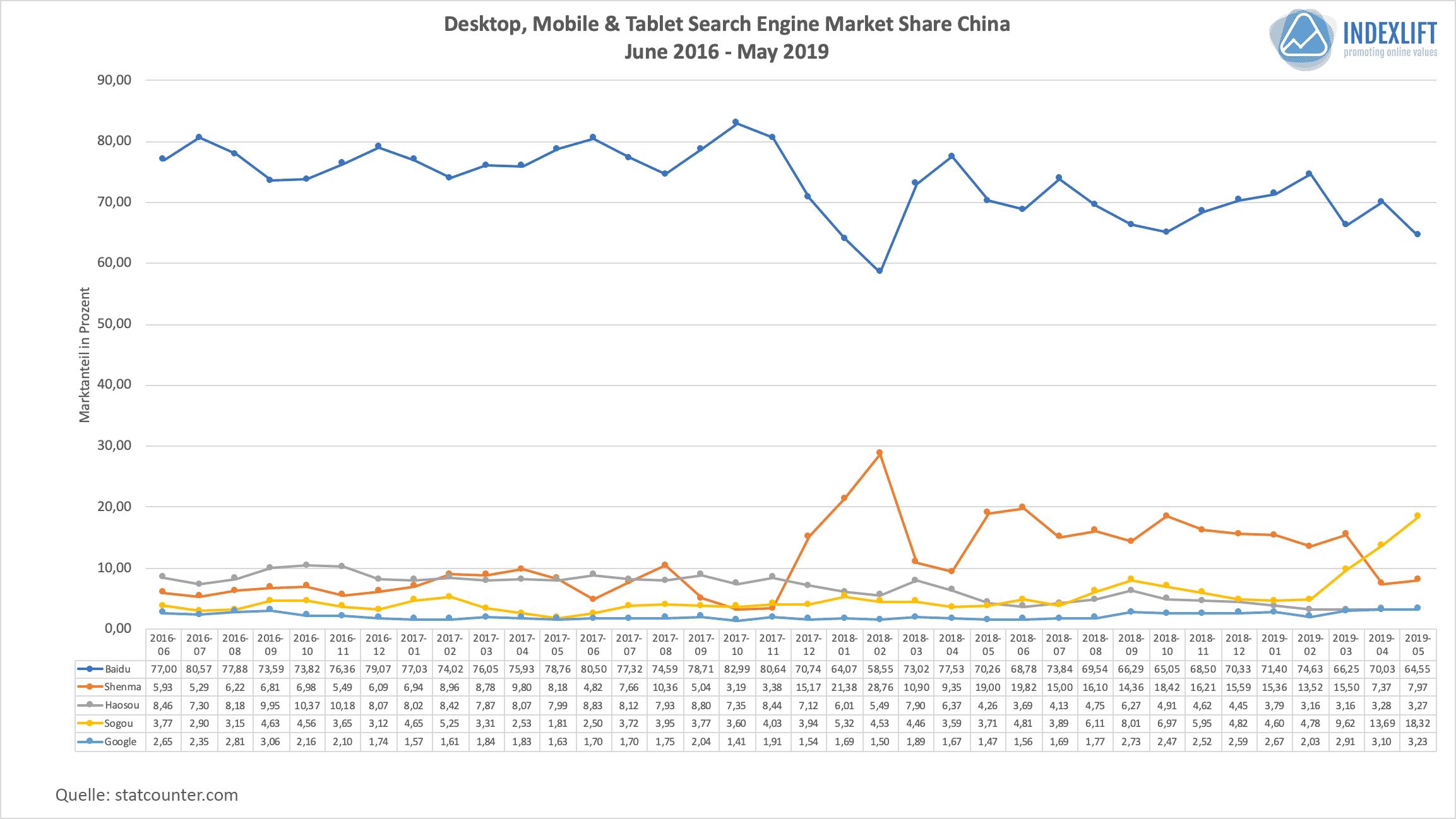 Suchmaschinen-Verteilung in China