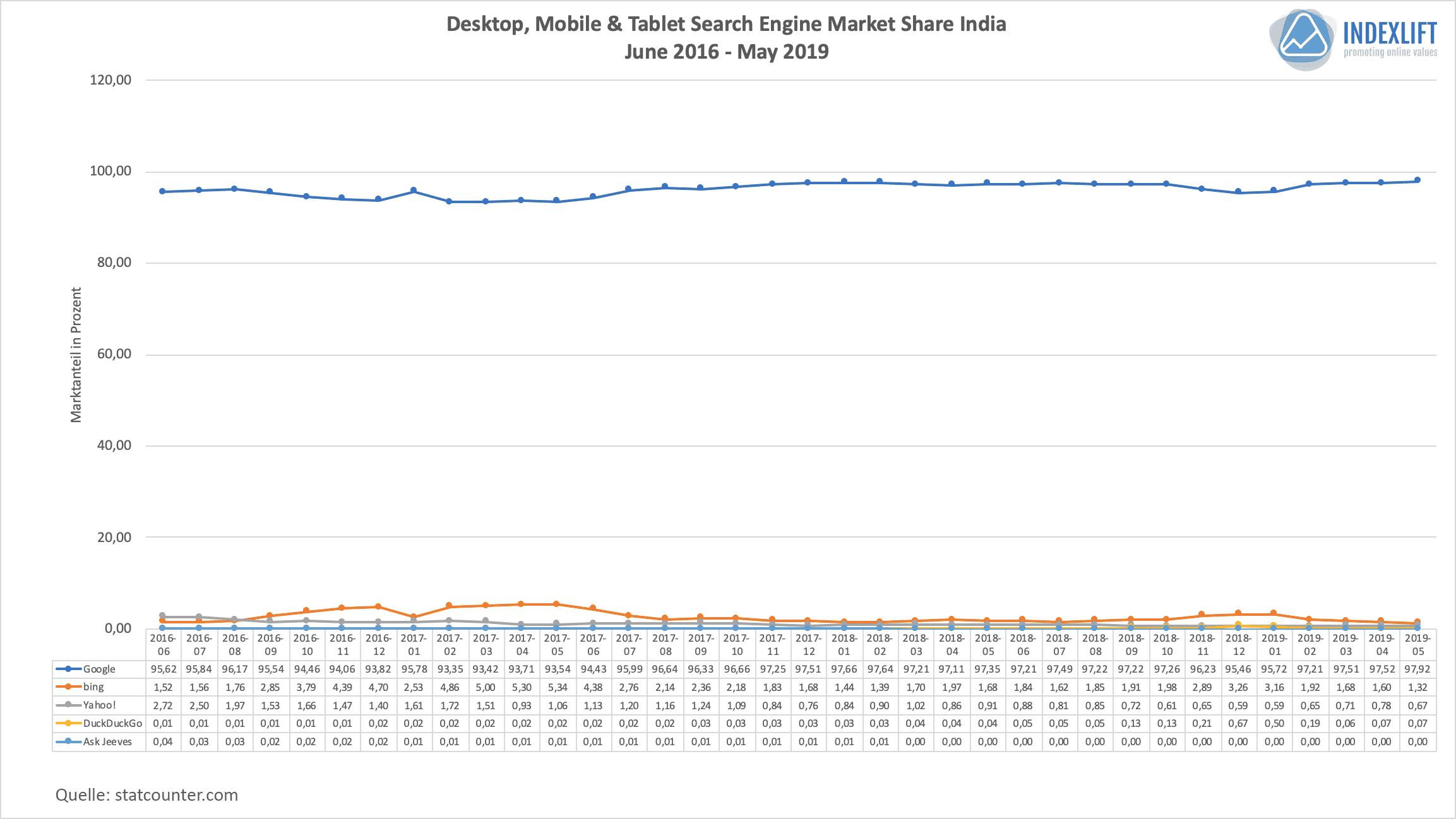 Suchmaschinen-Verteilung in Indien