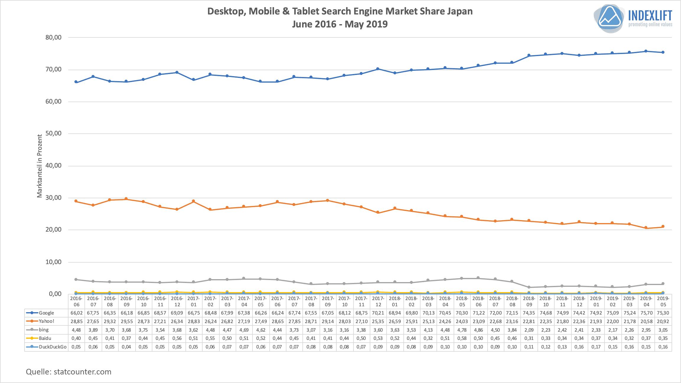 Suchmaschinen-Verteilung in Japan