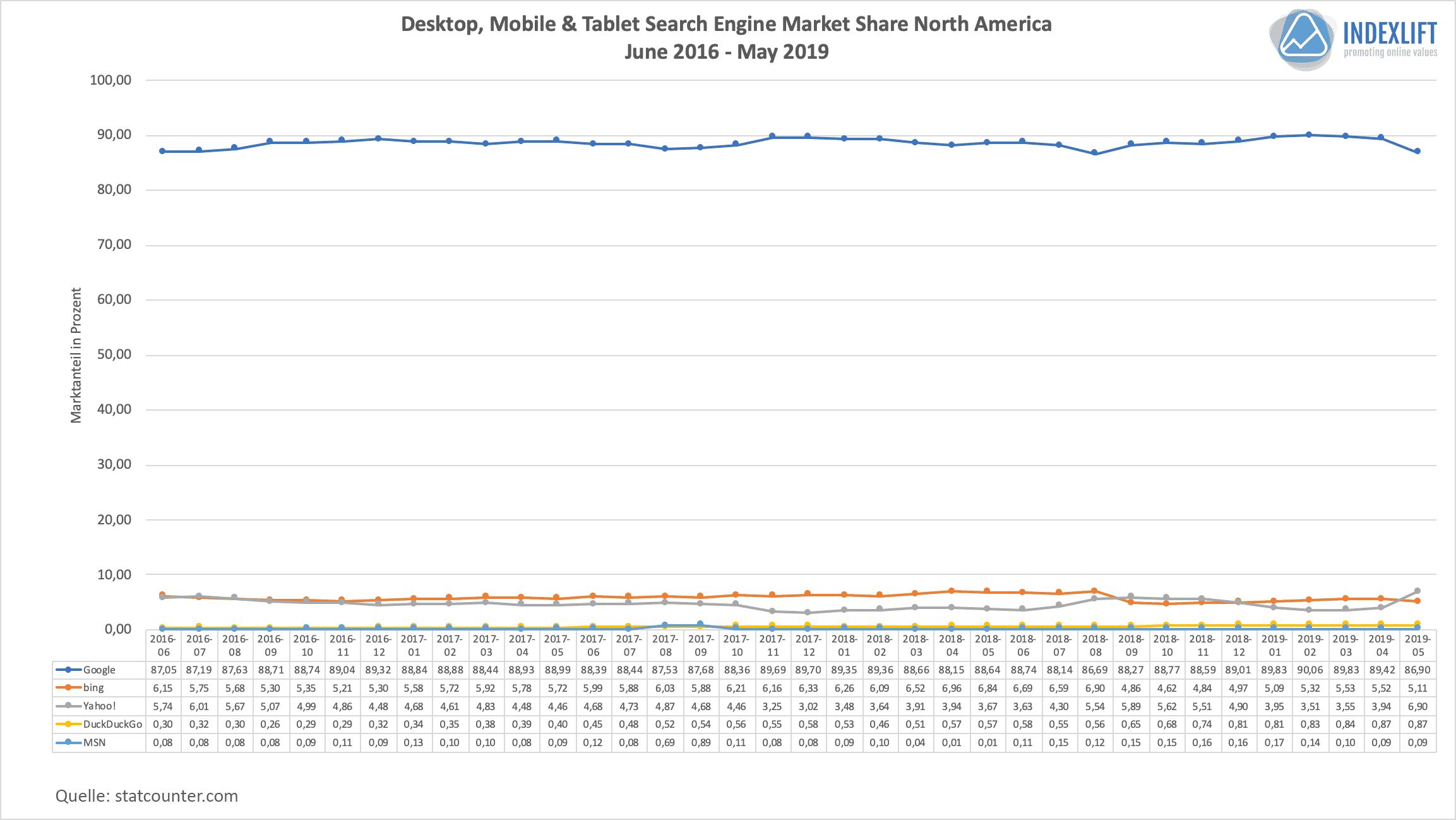 Marktanteile Suchmaschinen - Verteilung in Nord-Amerika