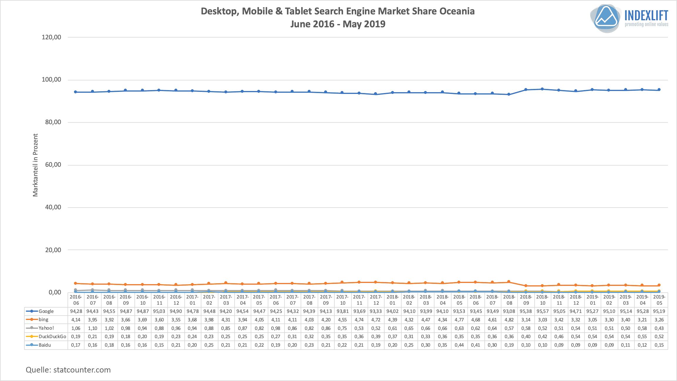 Marktanteile Suchmaschinen - Verteilung in Ozeanien