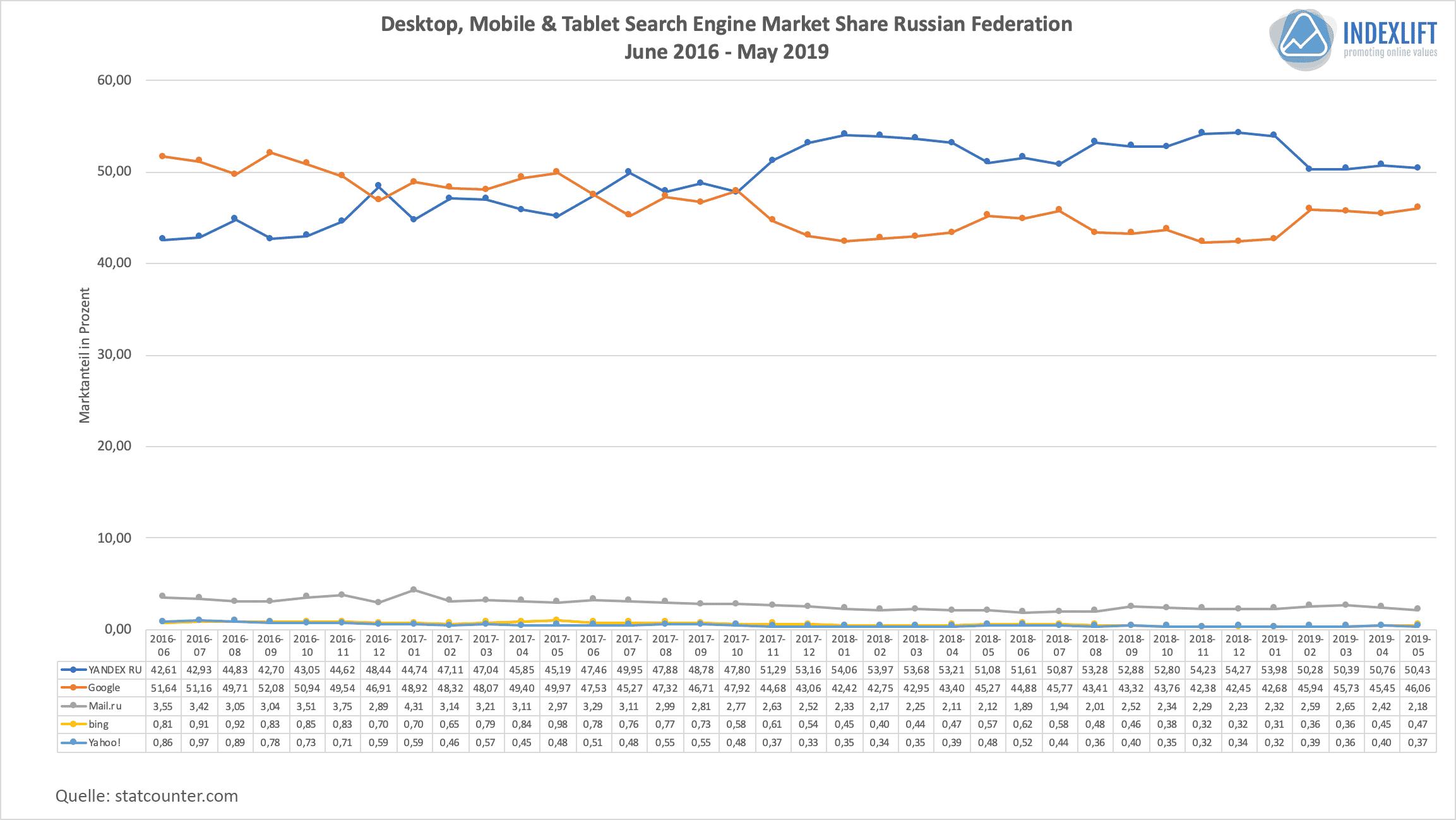 Suchmaschinen-Verteilung in der Russischen Förderation
