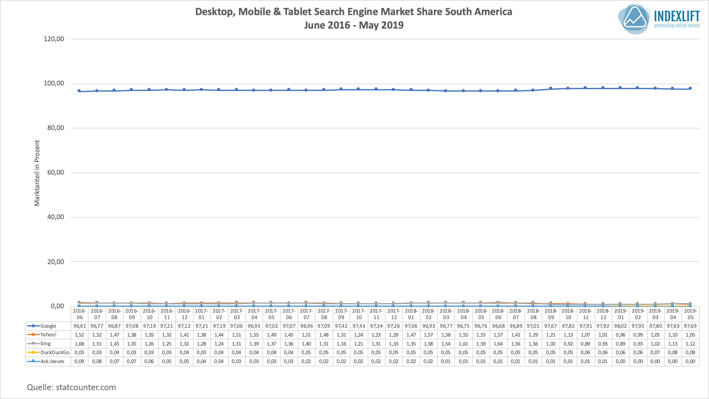 Marktanteile Suchmaschinen - Verteilung in Süd-Amerika