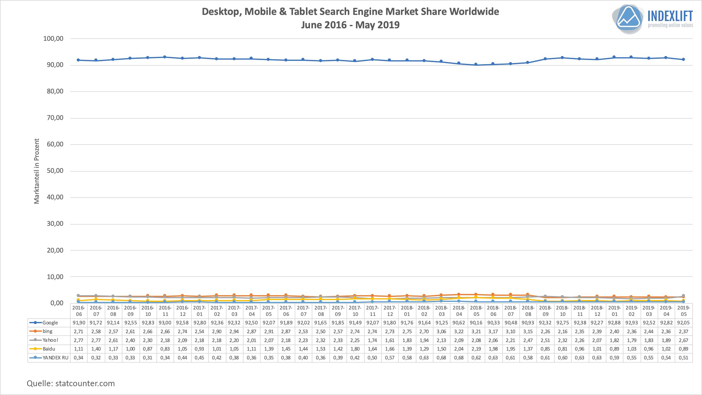 Marktanteile Suchmaschinen - Verteilung weltweit