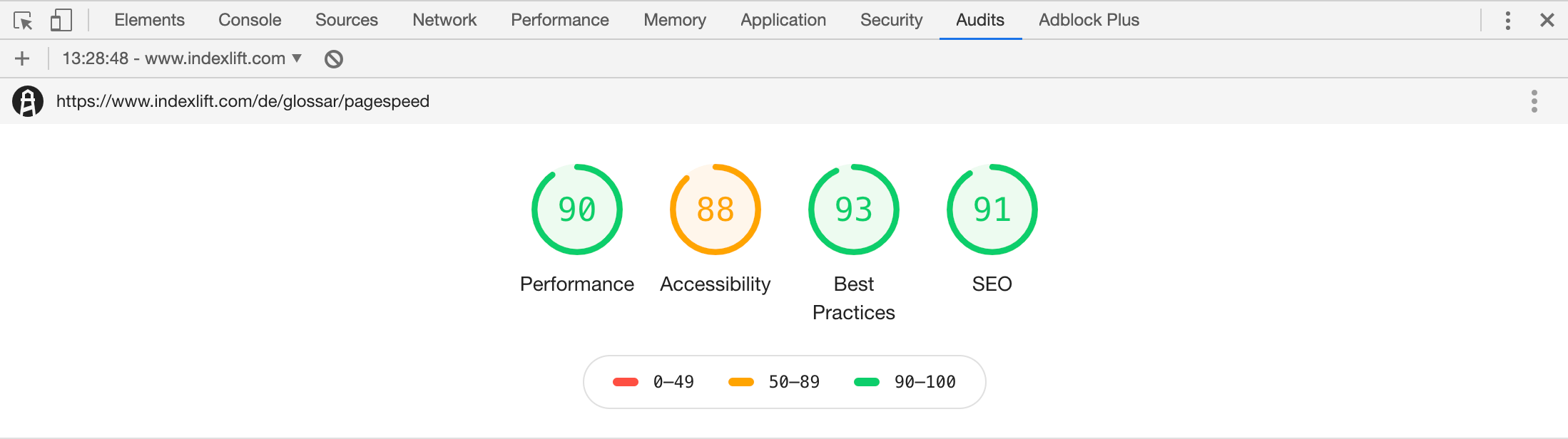 Chrome Browser Lighthouse Audits Scores