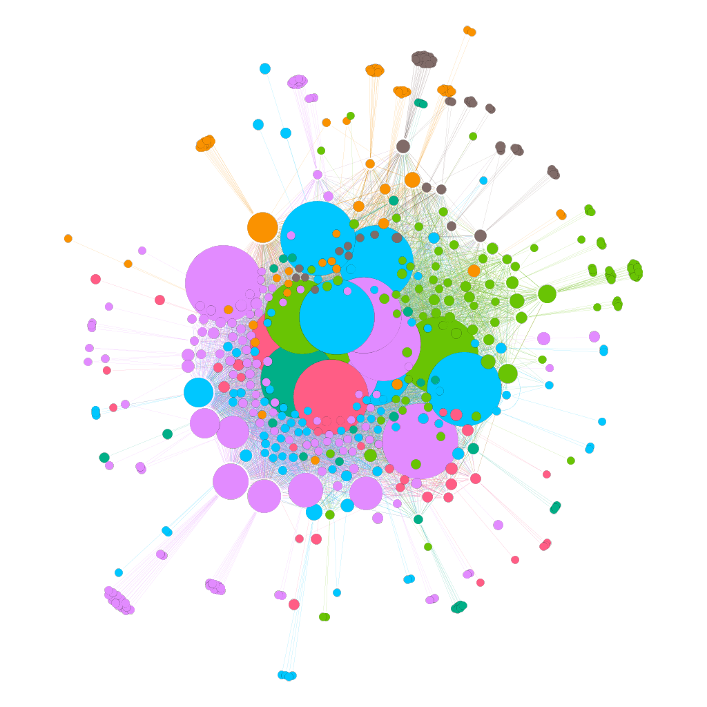 Interner Linkgraph Visualisierung einer Website // Gephi
