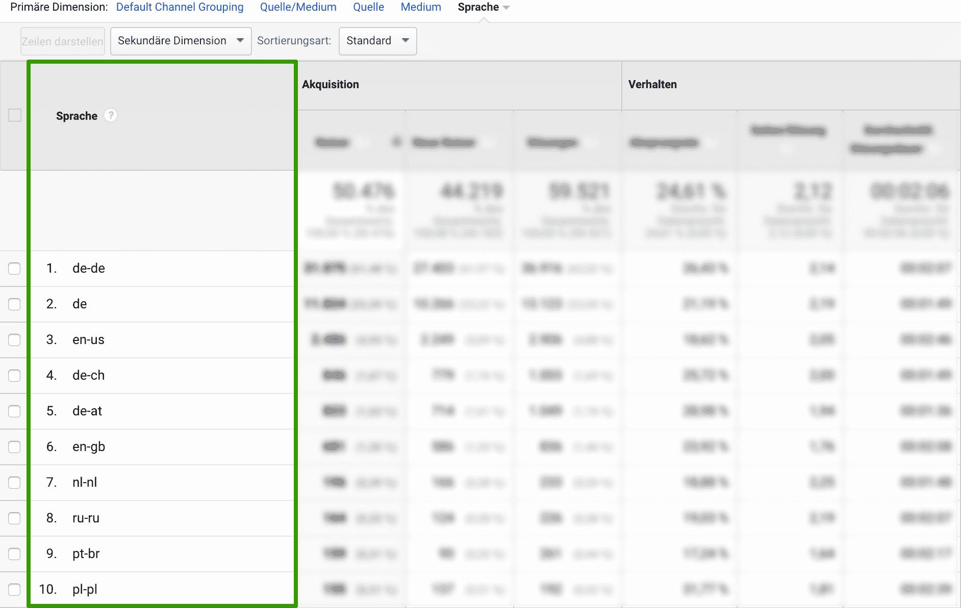 Google Analytics: Nutzer nach Sprache filtern