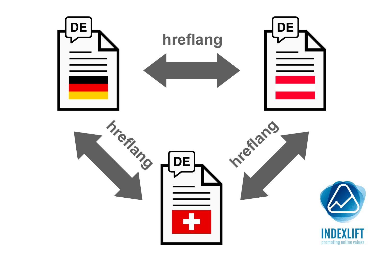 Schematische Darstellung einer hreflang Tags-Beziehung für drei deutschsprachige Seiten
