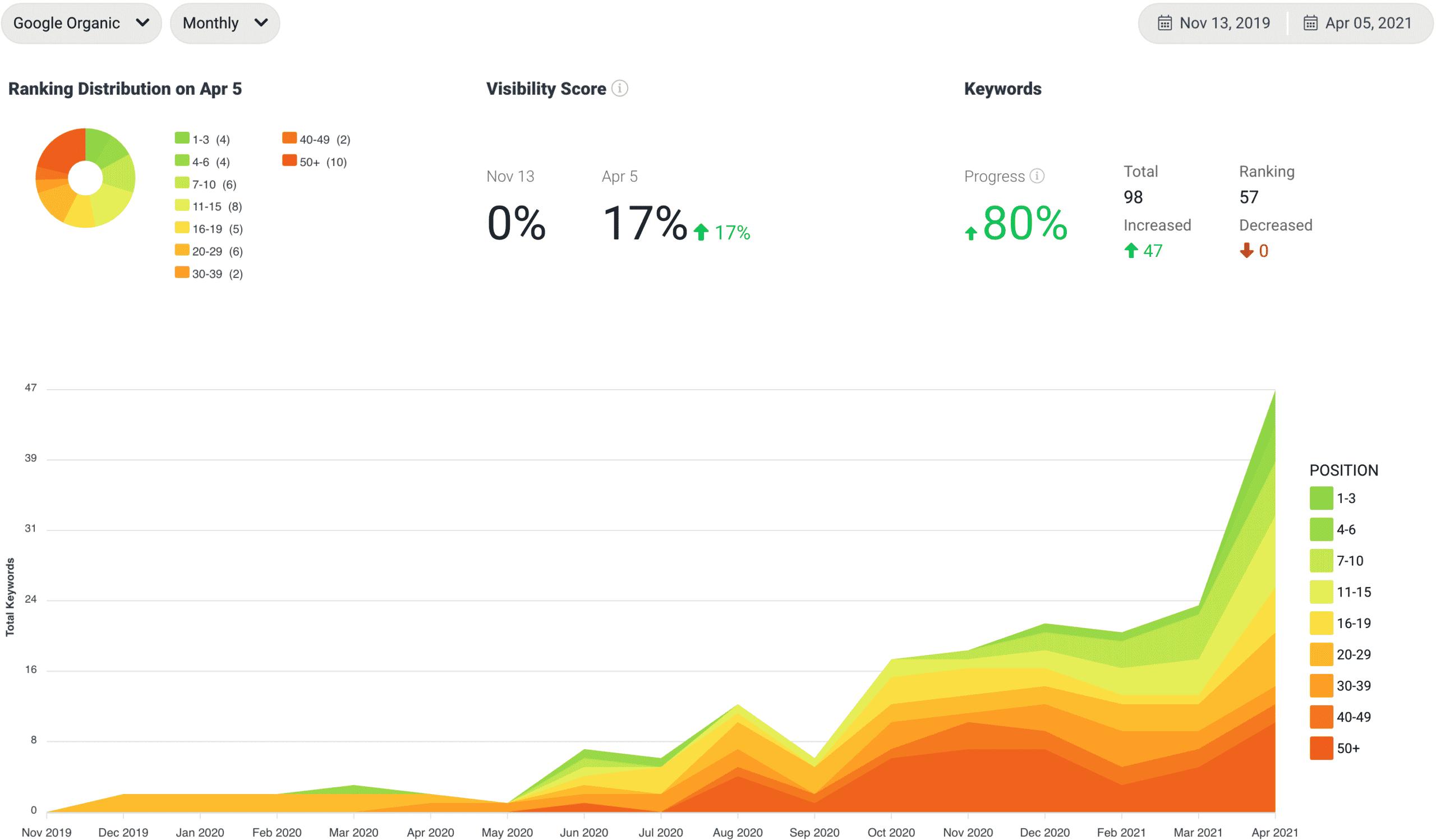Local SEO-Trend Diagramm von einem erfolgreichen Indexlift-Projekt