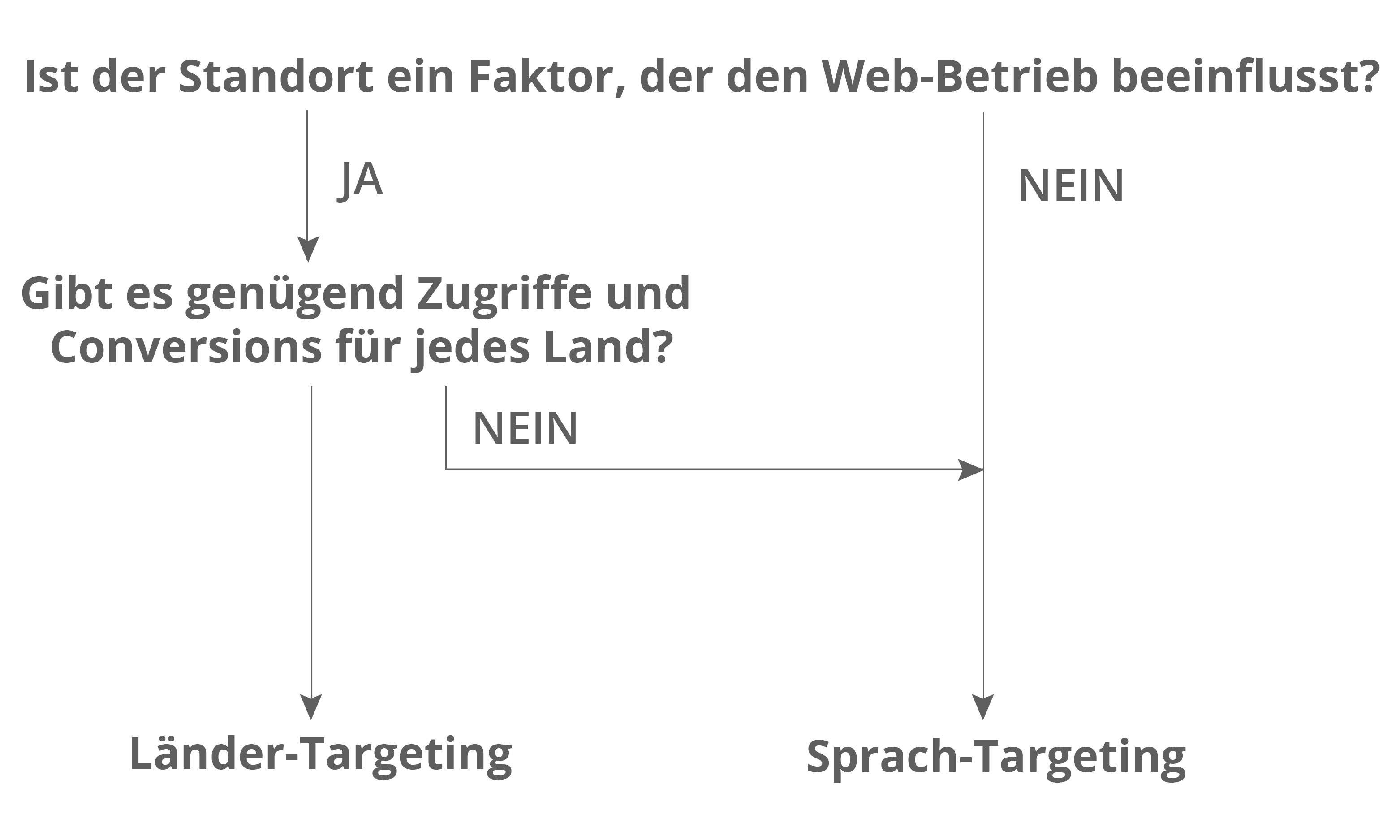Internationales Targeting: Länder- oder Sprach-Targeting