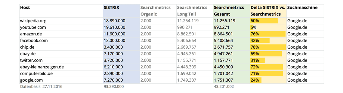 Top 10 SEO Visibility-Domains // Searchmetrics