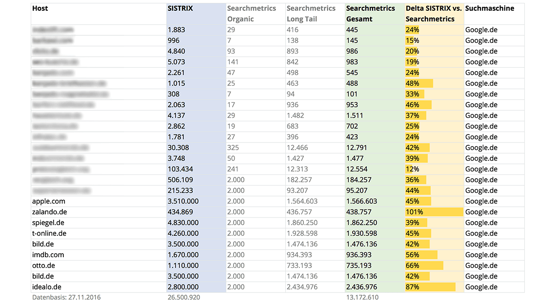 Keyword Datenbank-Vergleich SISTRIX versus Searchmetrics Essentials Pro
