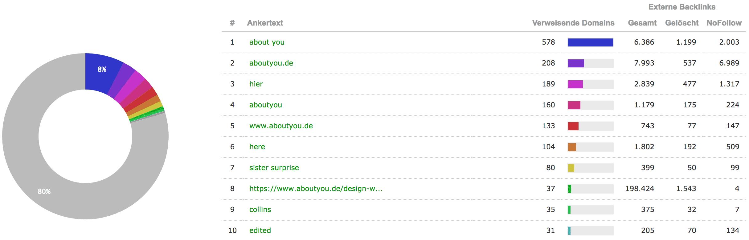 Beispiel: Ankertexte/ Linktexte der Backlinks // Majestic