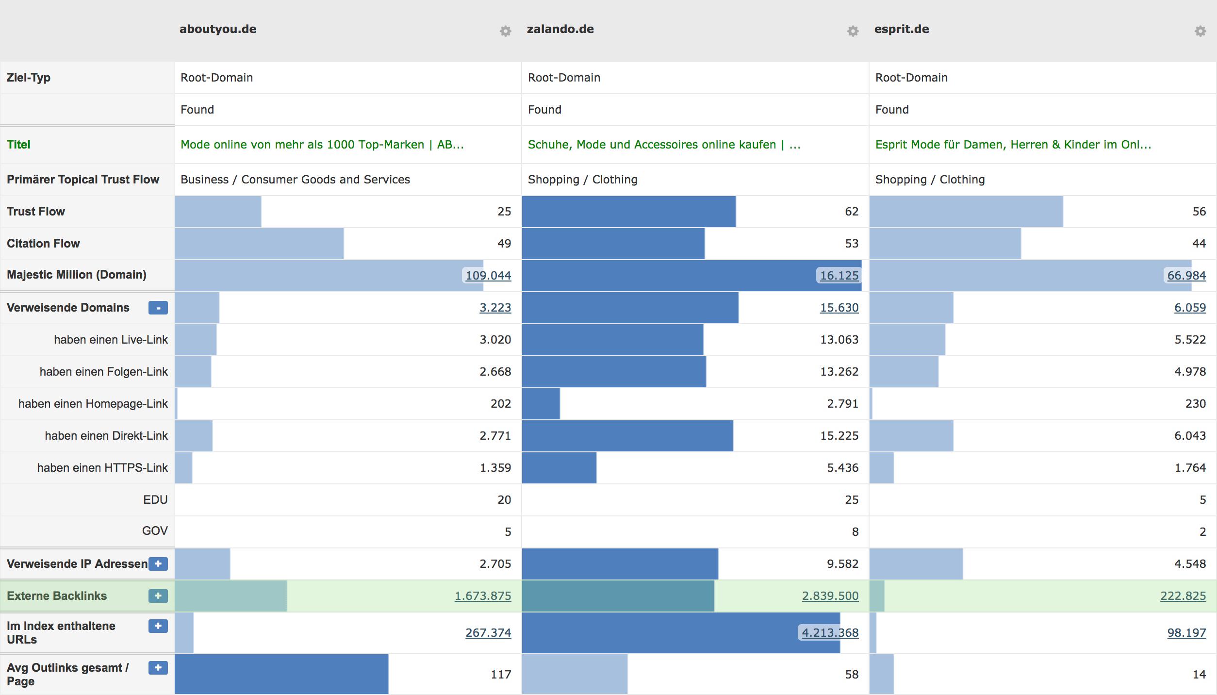 Domain Compary mit Link Popularity (grün) // Majestic