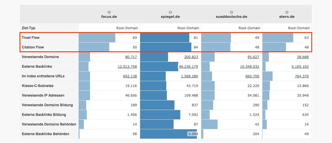 Beispiel: OffPage-Vergleich von News-Portalen // Majestic