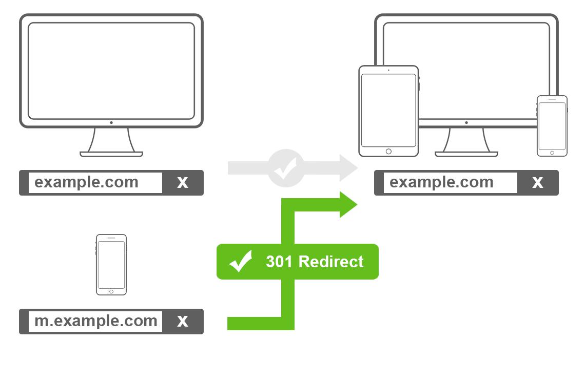 Schritt 2: Wechsel von mobilen Design zu responsiven Design