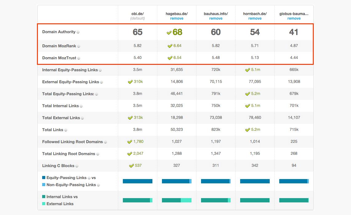 Compare Links Metrics // MOZ