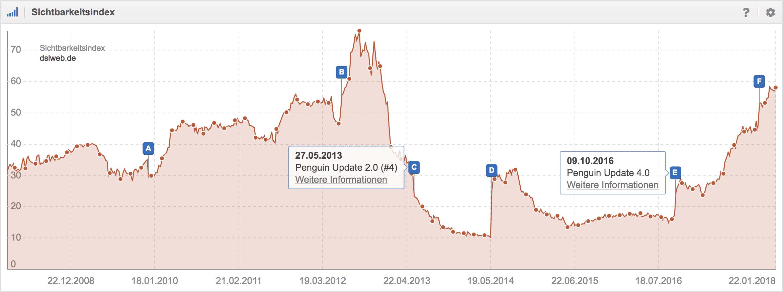 Beispiel: Google Penguin Verlierer und Gewinner: dslweb.de