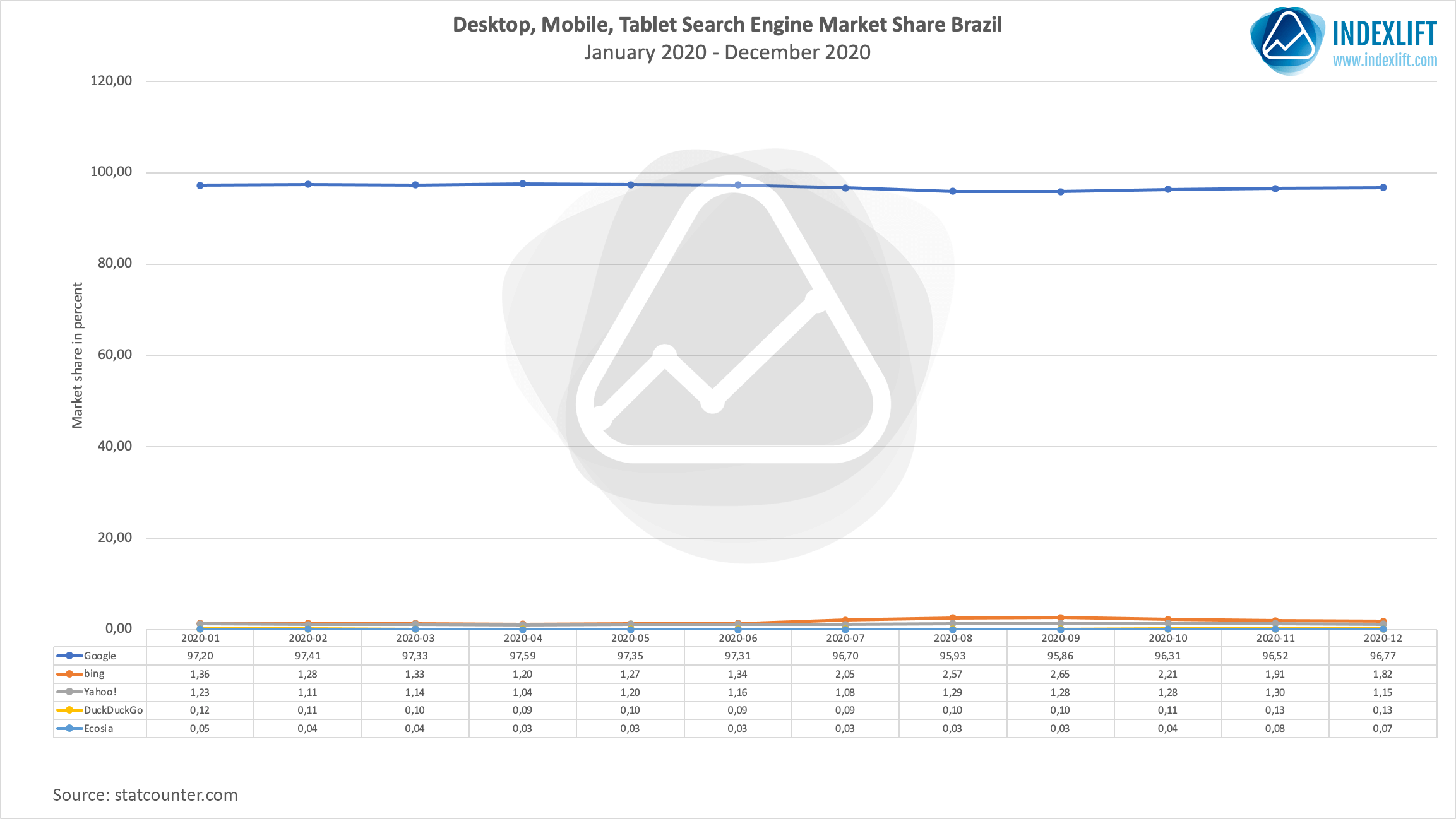 Search Engine Market Share Brazil 2020