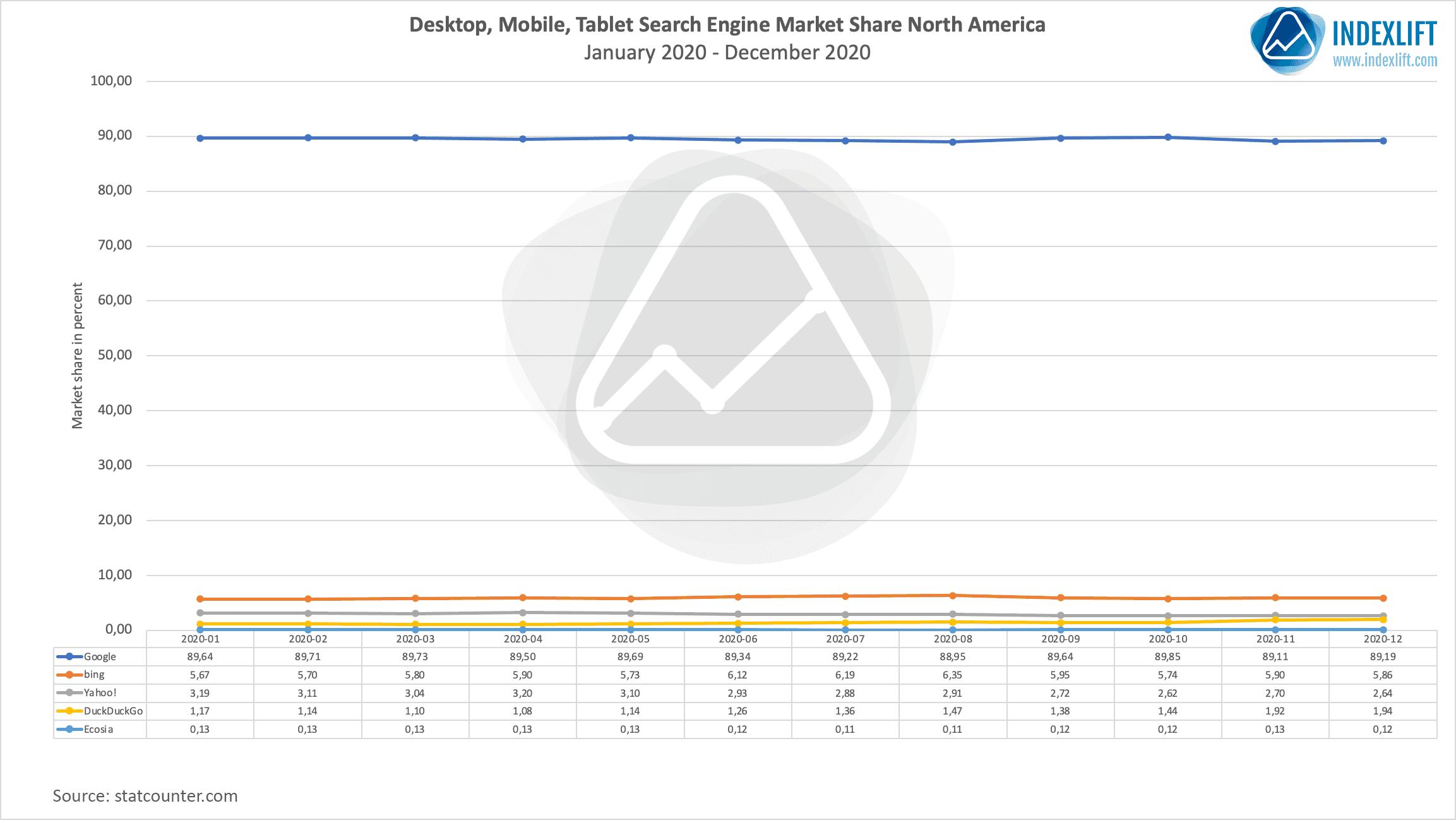 Search Engine Market Share North America 2020