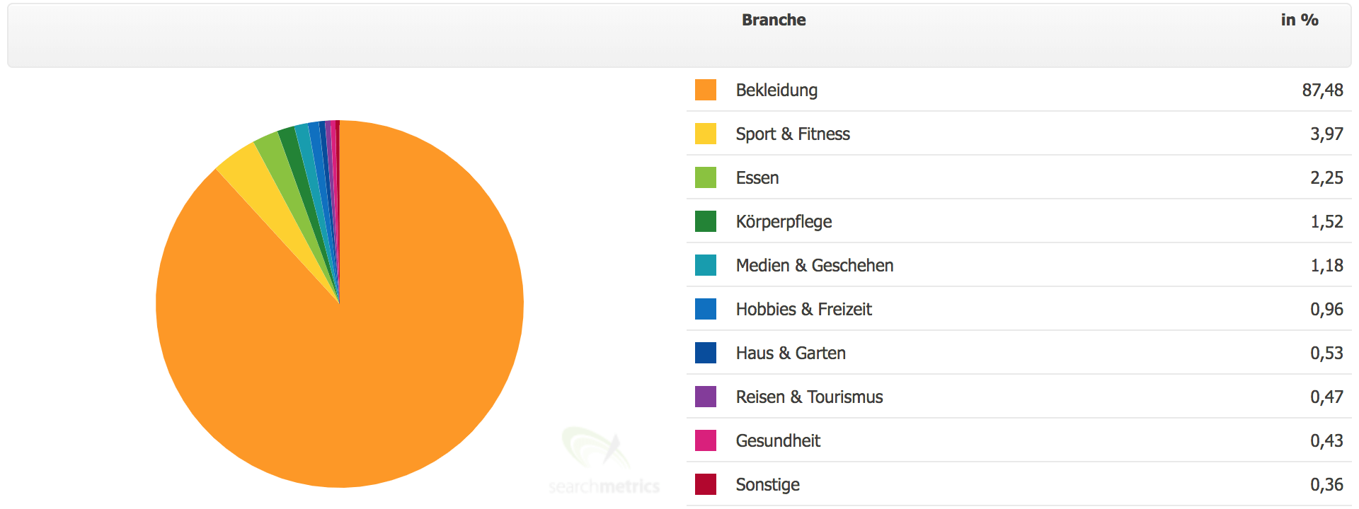 Branchen - SEO Research-Bereich // Searchmetrics Essentials