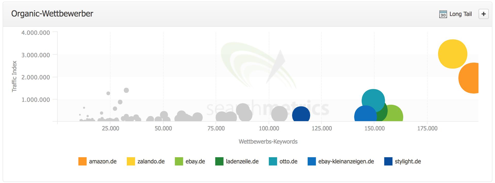 Organic Wettbewerber - SEO Research-Bereich // Searchmetrics Essentials