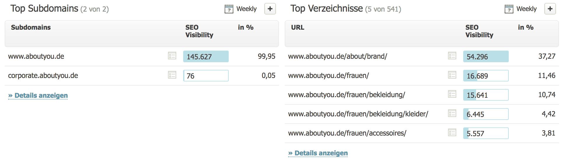 SEO Visibility von Subdomain und Verzeichnisse // Searchmetrics Essentials
