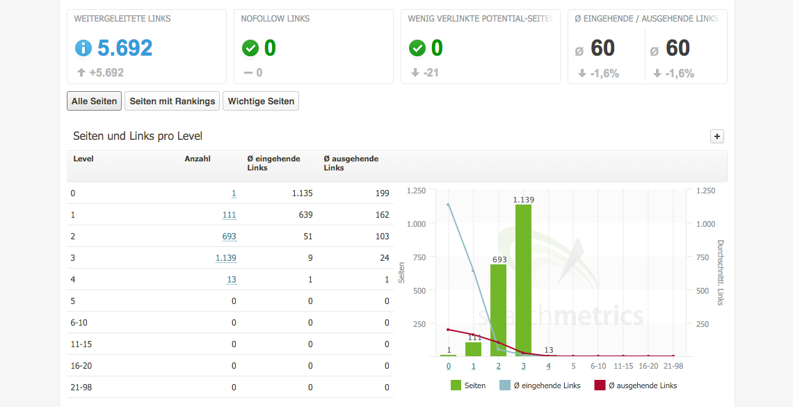 Seiten und Links pro Level // Searchmetrics Suite