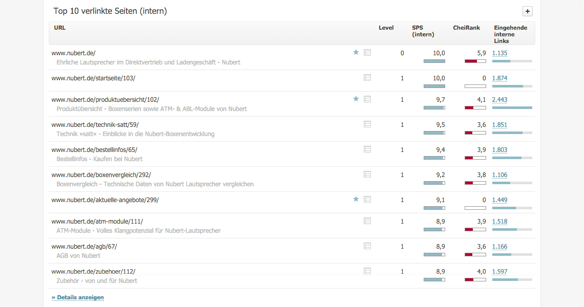 Top 10 verlinkte Seiten // Searchmetrics Suite