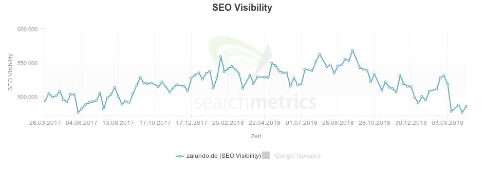 Searchmetrics SEO Visibility für zalando.de