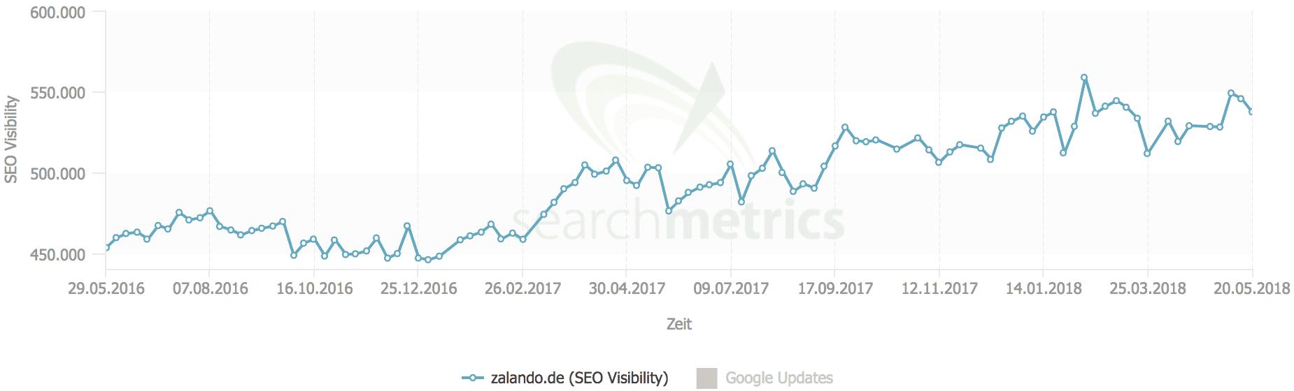 SEO Visibility von zalando.de // Searchmetrics Essentials