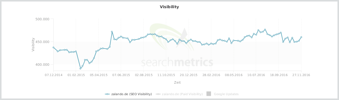 SEO Visibility // Searchmetrics Essentials