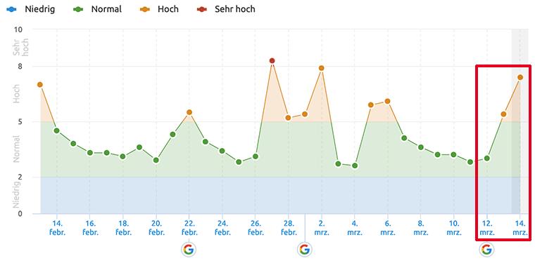 Florida 2 Update: Google.de SERPs im März 2019 // Semrush Sensor