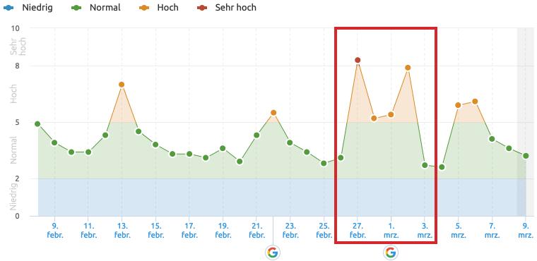 Google.de SERPs im Februar/März 2019 // Semrush Sensor
