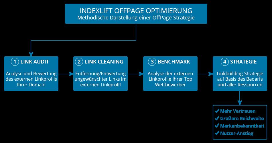 Methodische Darstellung einer Indexlift OffPage-Optimierung