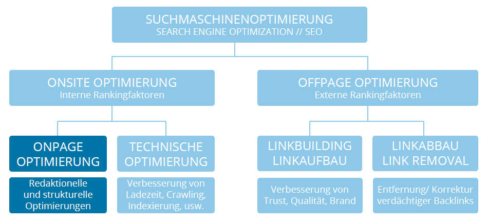 OnPage SEO Optimierung