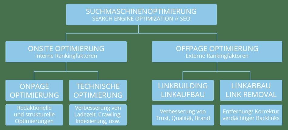 Schematische Darstellung der Suchmaschinenoptimierung