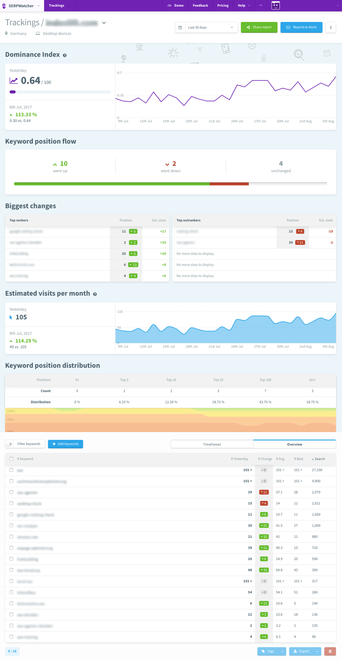 Dashboard // SERPWatcher Rank Tracker