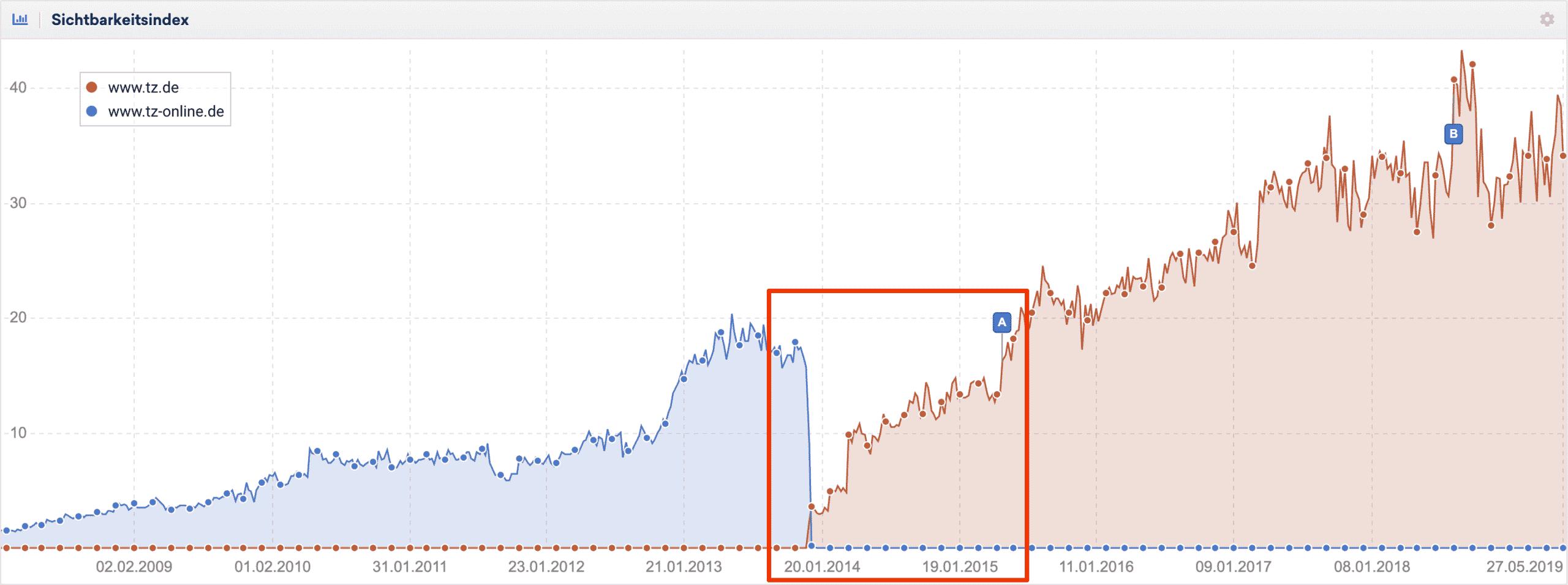 Beispiel: Domainwechsel vom Nachrichtenportal der tz // Sistrix Toolbox