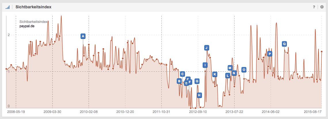 SISTRIX Sichtbarkeitsindex von paypal.de unter Google.de // SISTRIX Toolbox