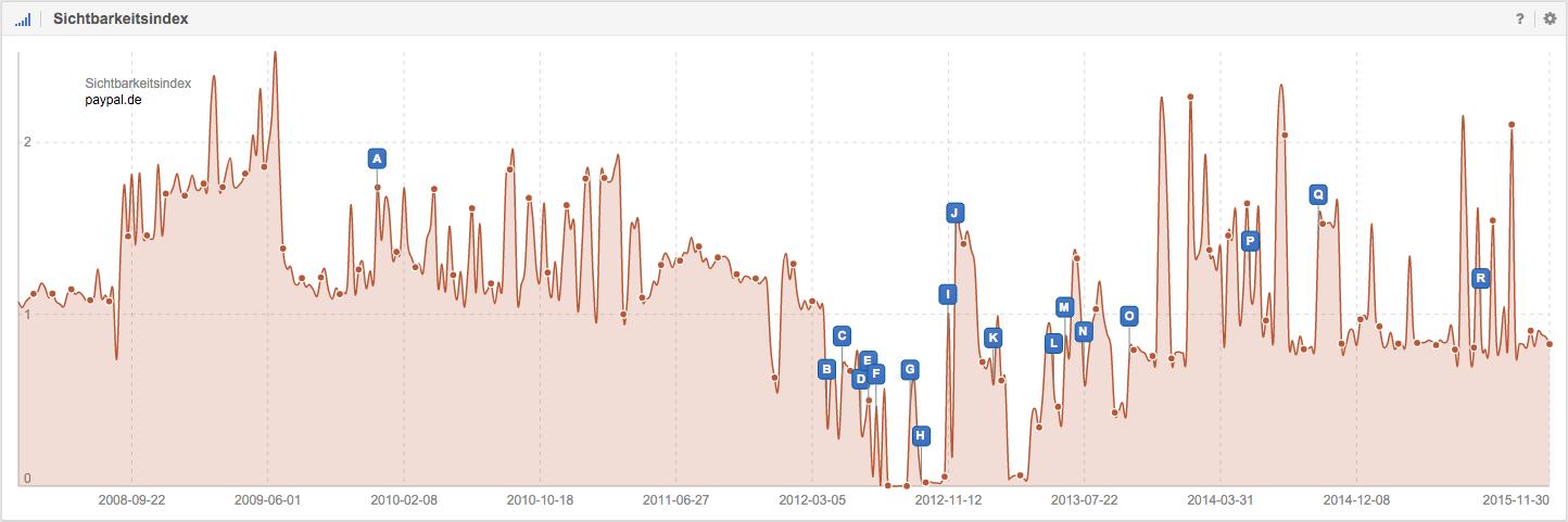 Sichtbarkeitsindex von paypal.de