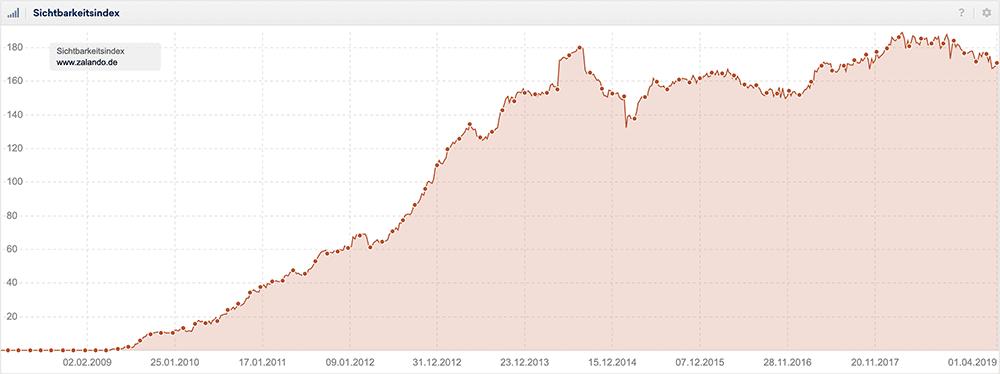 Sistrix Sichtbarkeitsindex für www.zalando.de